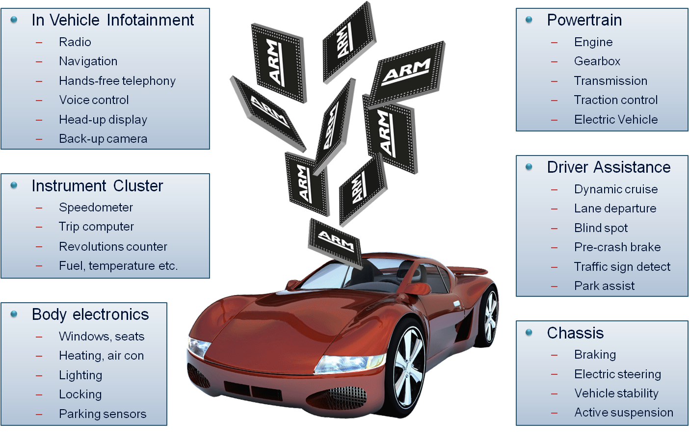 ARMv8-R Architecture for Next Generation Automotive