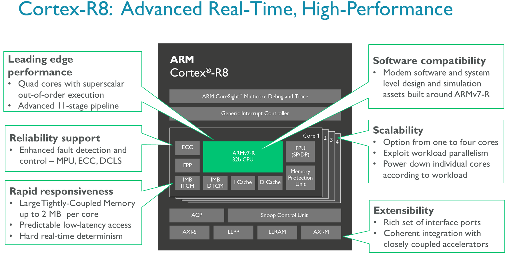 Arm Cortex R8 Paves Way To Lte Advanced Pro And 5g Processors Blog Cpu Connector Wiring Diagram Processor Overview