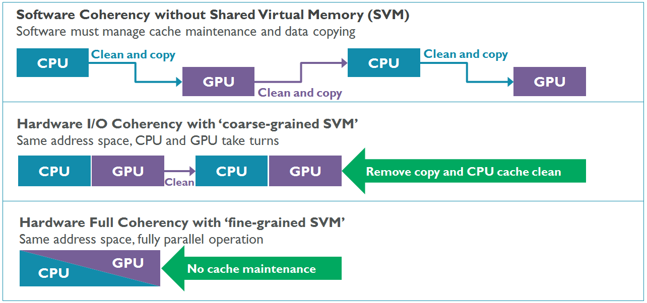 5-Shared-Virtual-Memory-and-full-coherency.png