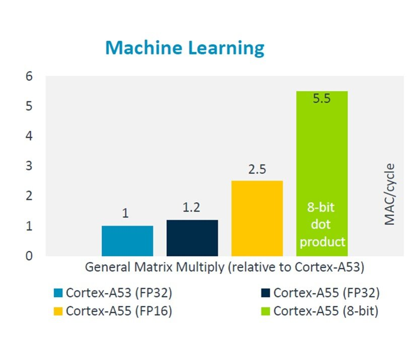 Machine Learning moving to the Network edge - Processors blog