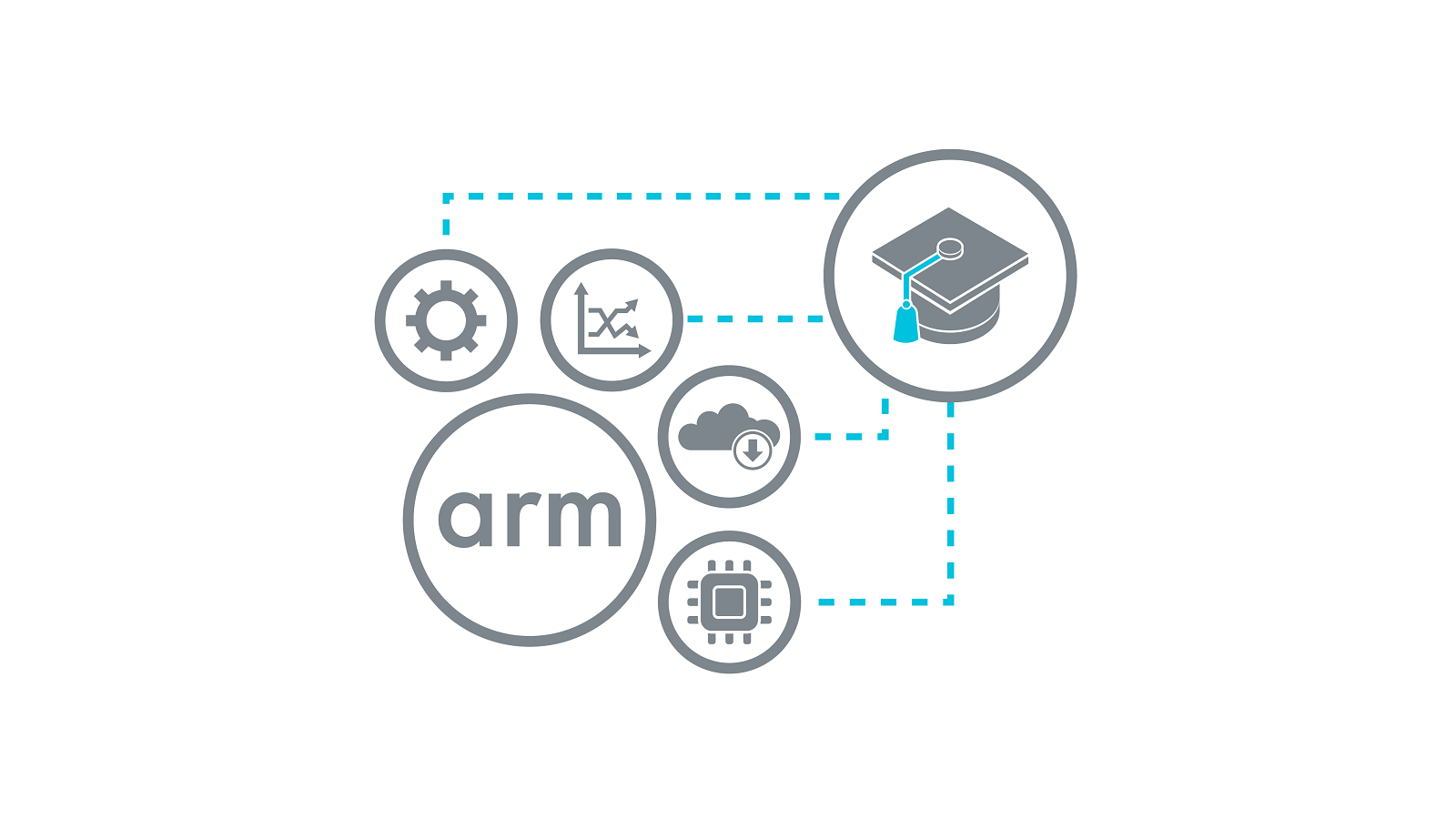 Arm Research Enablement - System Modeling - Research