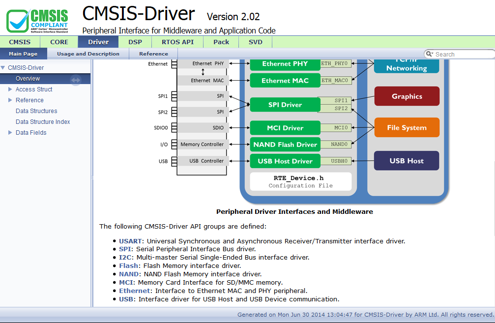 CMSIS, SPI driver is missing! - Keil forum - Software Tools