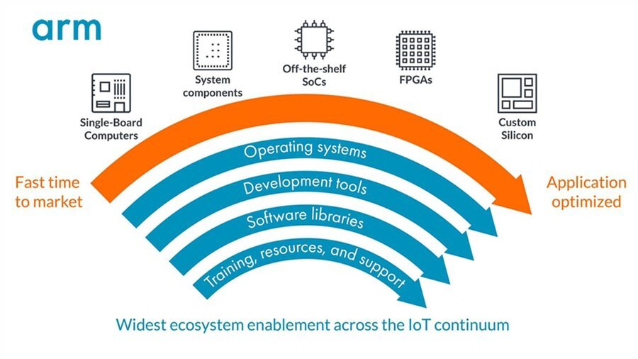 The Arm IoT Continuum - IoT blog - Internet of Things - Arm