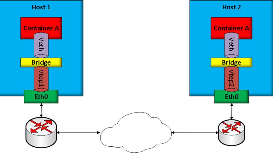 Understanding Overlay Networks In Cloud Deployments