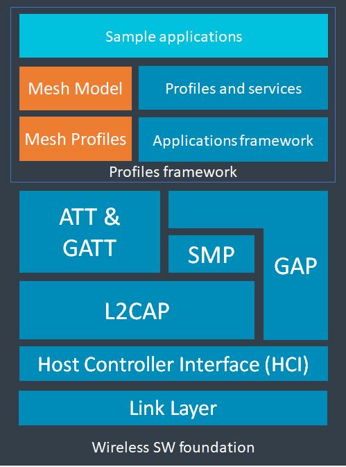 Introducing Arm Cordio-Mesh  - Introducing Arm Cordio 2D00 Mesh - Next generation Cordio Bluetooth IP – IoT blog – Internet of Things