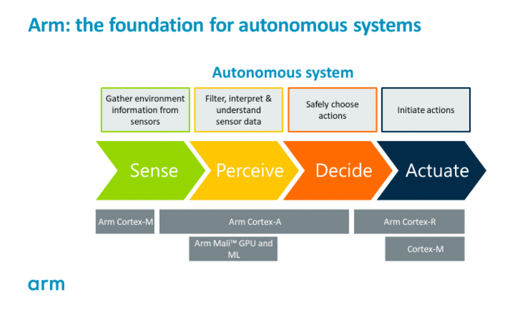 A Starter's Guide to Arm Processing Power in Automotive - Embedded