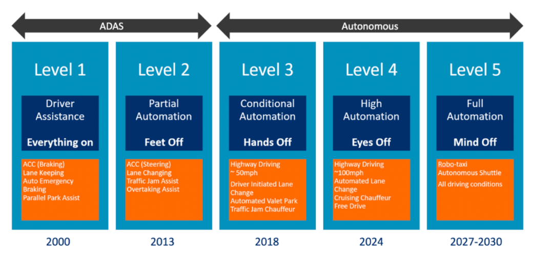 Levels of Autonomous Cars diagram
