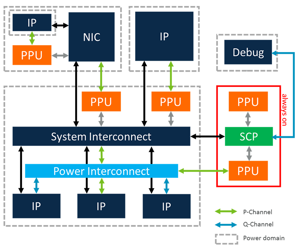 Power domain management with the Power Policy Units