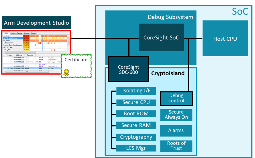 Authenticated debug accesses with SDC-600 and CryptoIsland