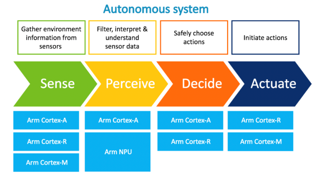 Arm autonomous cars solutions