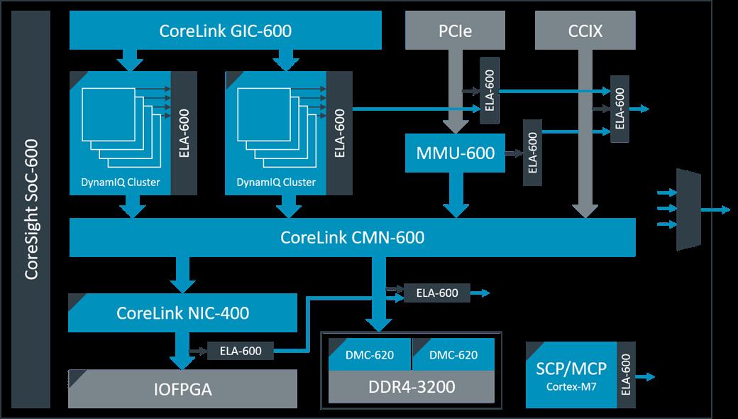 CoreSight ELA-600 - Next gen of Embedded Logic Analyzer