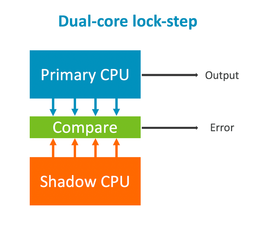 Dual Core Lock Step Arm CPUs