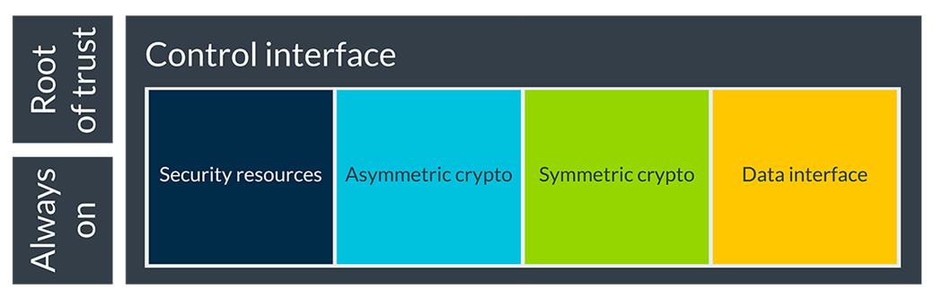 CryptoCell-312 partitioned into 5 domains image