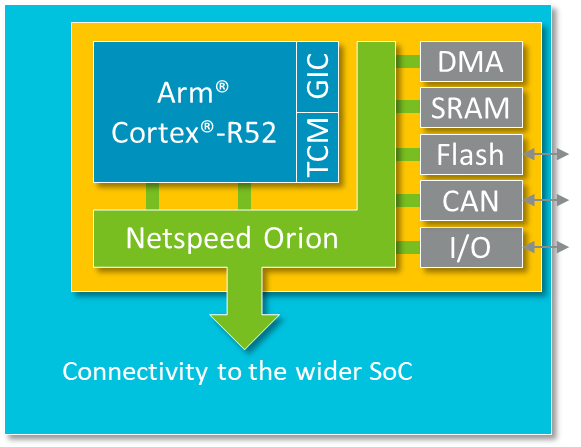 Safety island enabled by NetSpeed Orion interconnect and Arm Cortex-R52 processor
