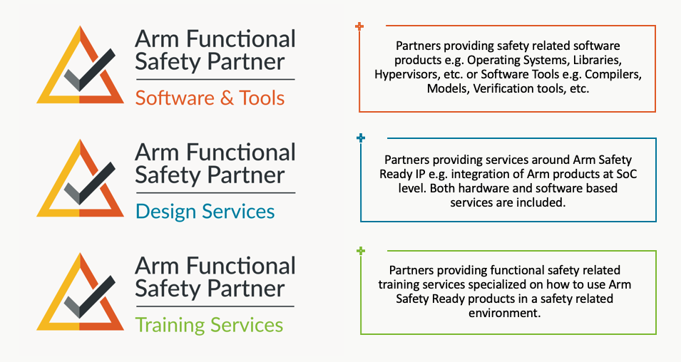 Arm Functional Safety Partner software and tools