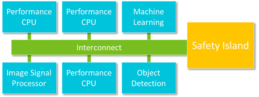 System architecture for autonomous systems