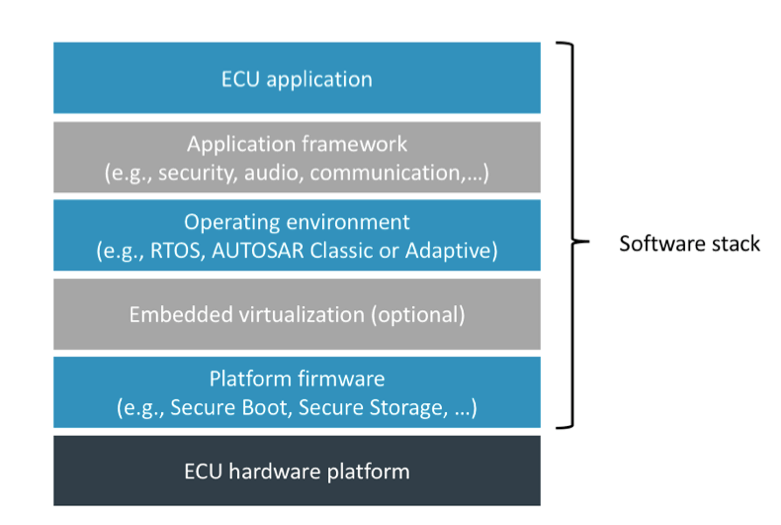 Elements of an ECU software stack