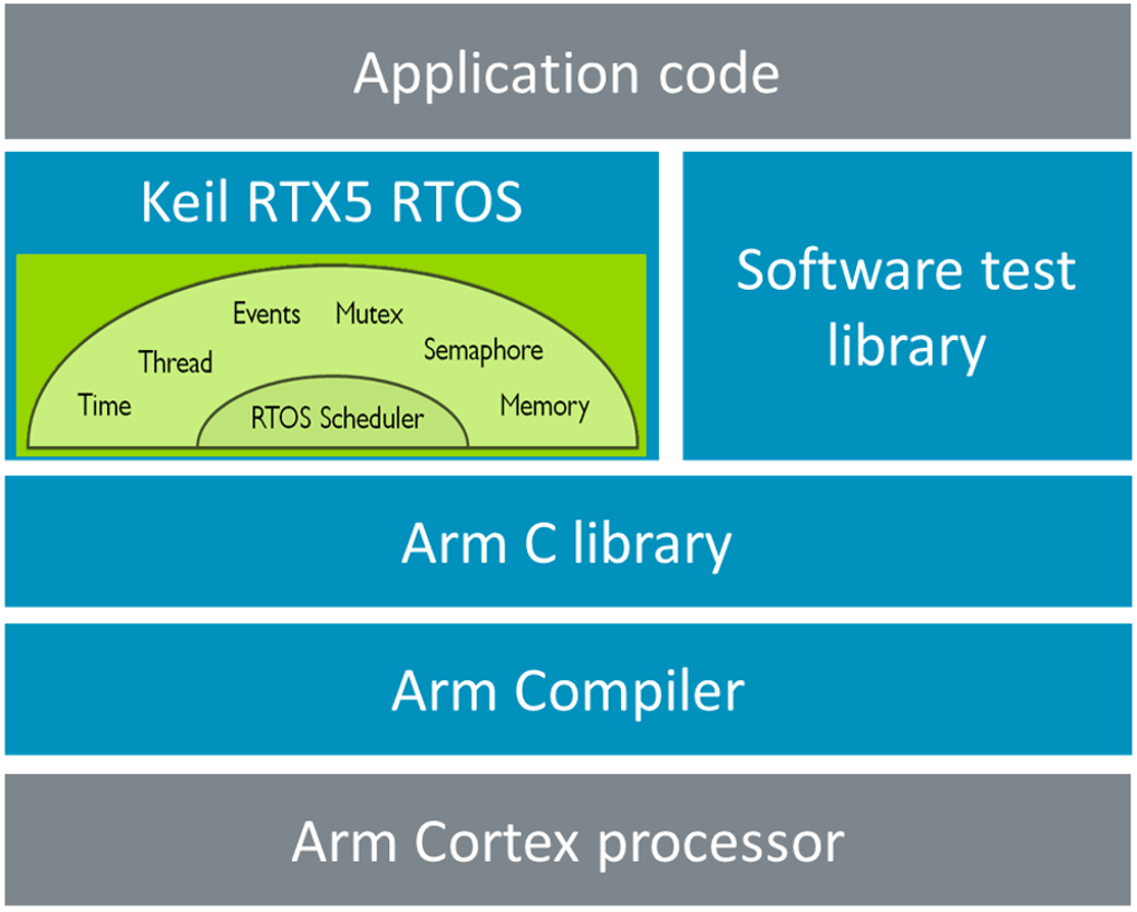 Optimized Arm RTOS stack for functional safety - Embedded blog