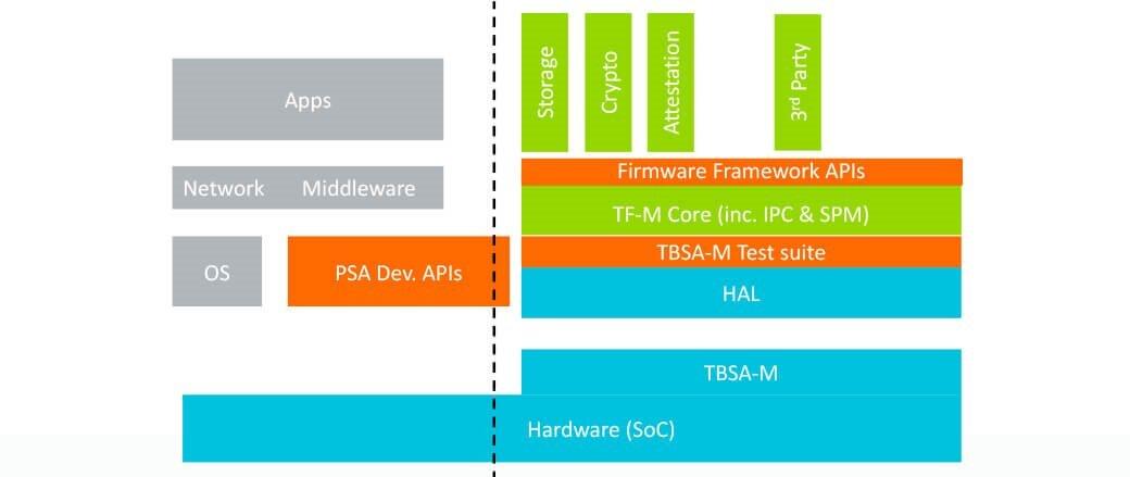 PSA APIs  - 4213 - PSA APIs to ensure IoT security – Arm Community – IoT blog – Internet of Things