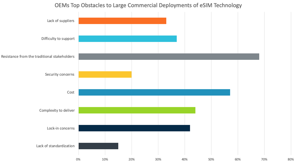 OEMs top obstacles to large commercial deployments of eSIM technology  - 6114 - What Do OEMs Really Think About eSIM and iSIM? – IoT blog – Internet of Things