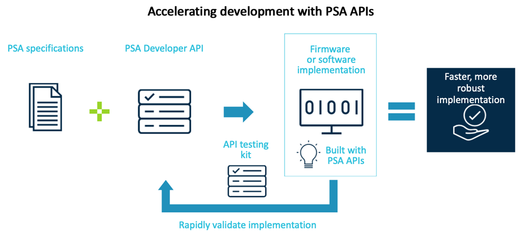 Accelerating development with PSA APIs