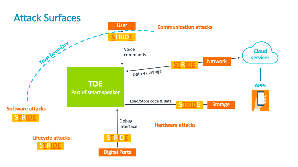 Attack surfaces threat modelling