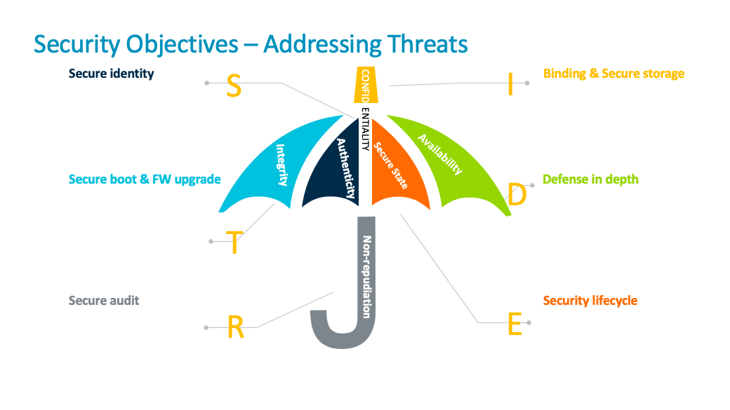 Security objectives - Addressing threats