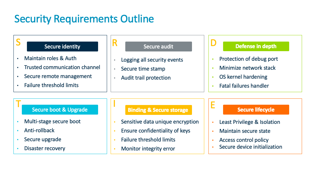 Security requirements outline