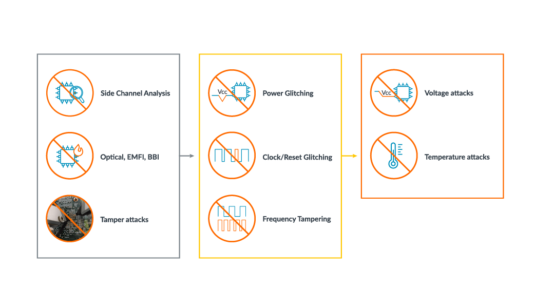 Physical security- range of threats to be mitigated  - ARM628 5F00 Physical 5F00 Security 5F00 Blog 5F00 Imagery 5F00 1040 0A20D7000A20 601 5F00 1 2D00 3 - The role of physical security in IoT – IoT blog – Internet of Things