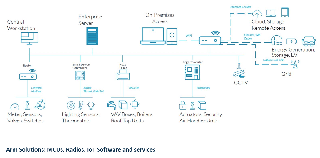 Arm Solutions: Radios, IoT Software and Services