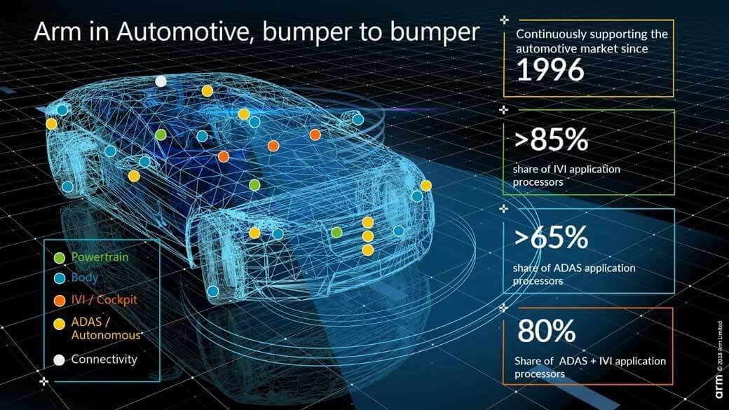 Arm technology in automotive