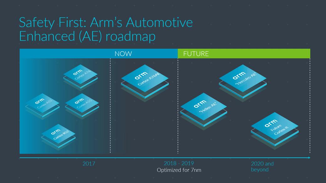 Arm automotive enhanced roadmap  - Auto 2D00 Roadmap - Safety first: designing autonomous-class processors – IoT blog – Internet of Things