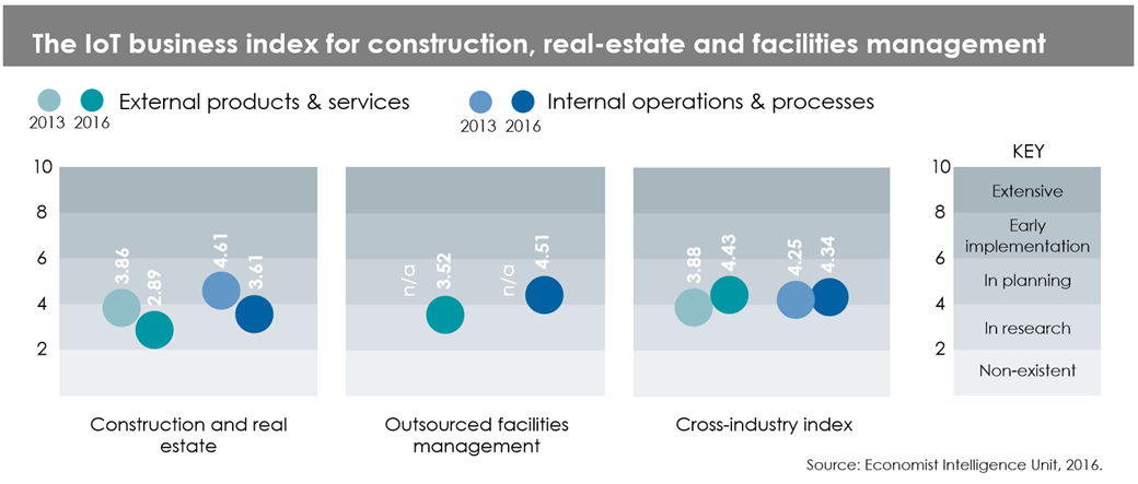 - Construction index image - The Economist IoT Business Index 2017 – IoT-enabled buildings: still in construction