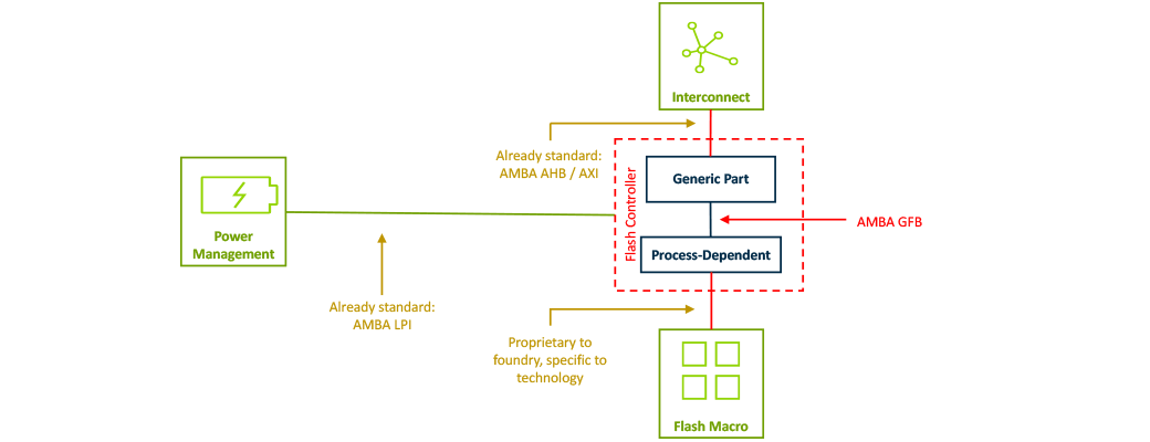 HowDiagram showing how Arm AMBA GFB fits with other standards  - How Arm AMBA GFB fits with other standards - New eFlash interface standard for IoT – IoT blog – Internet of Things