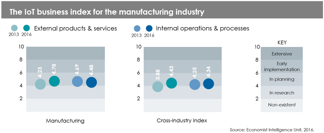 IoT Business Index for manufacturing   - Manufacturing index image - The Economist IoT Business Index 2017 – Revolution in the making