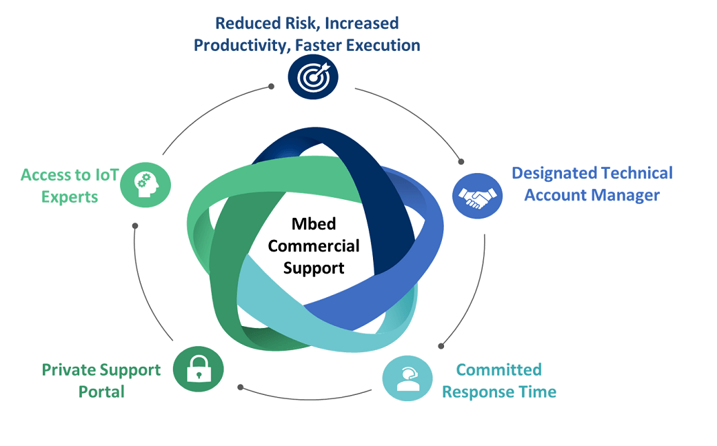 Mbed Commercial Support features  - MbedCommercialSupportTiny - Mbed Commercial Support to help developing IoT devices – IoT blog – Internet of Things