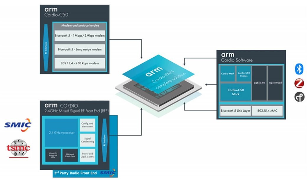 The next generation RF front-end  - Next gen RF front 2D00 end on TSMC 40 nm - Next generation Cordio Bluetooth IP – IoT blog – Internet of Things