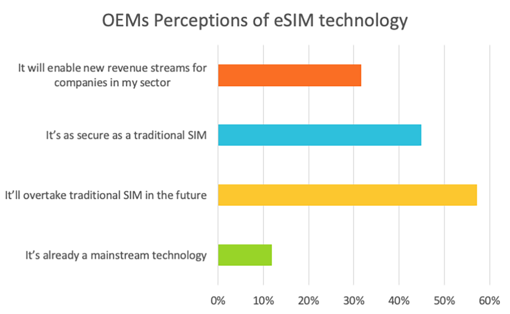 OEMs perceptions of eSIM technology  - OEMs and eSIM - What Do OEMs Really Think About eSIM and iSIM? – IoT blog – Internet of Things