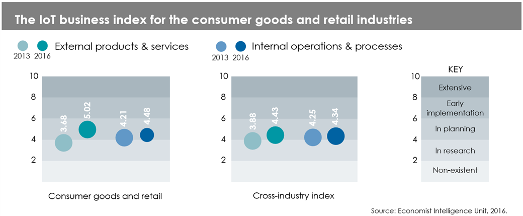 IoT Business Index - retail
