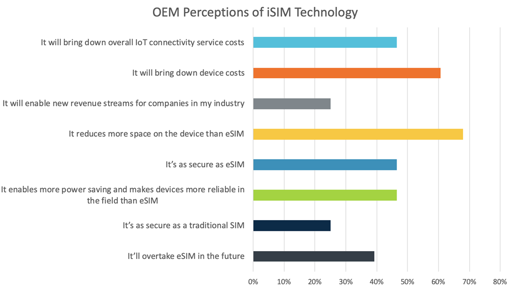 OEM perceptions of iSIM technology