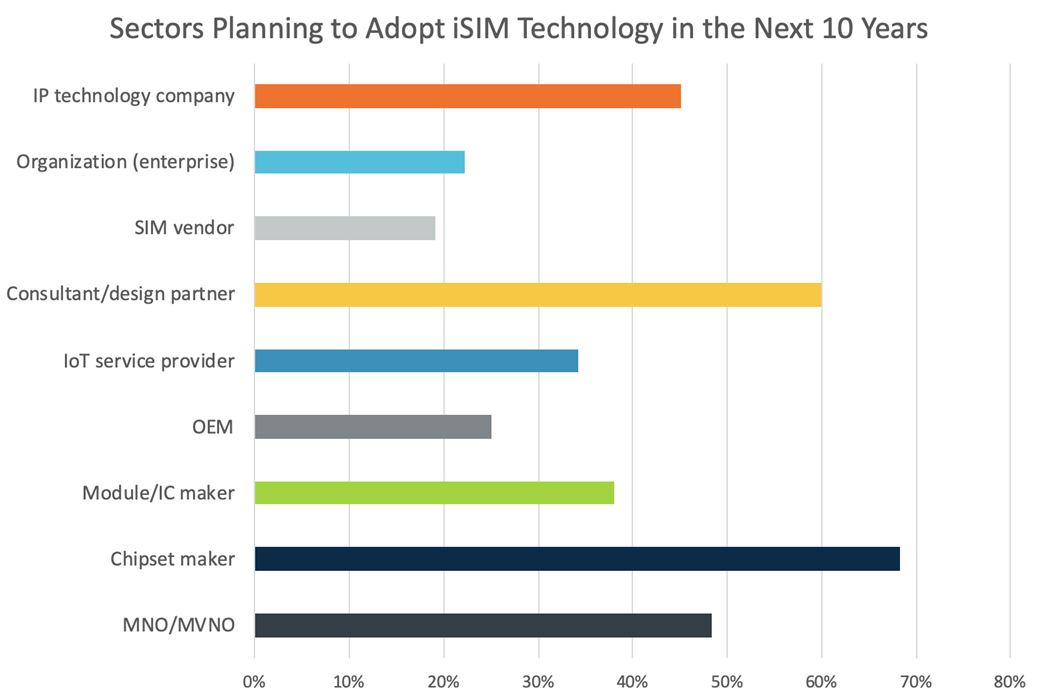 Sectors planning to adopt iSIM technology in the next 10 years  - Screenshot 2019 2D00 08 2D00 09 at 10 - What Do OEMs Really Think About eSIM and iSIM? – IoT blog – Internet of Things