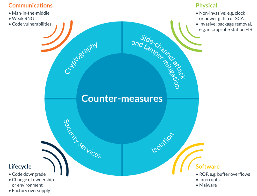 countermeasures to IoT threat and attack