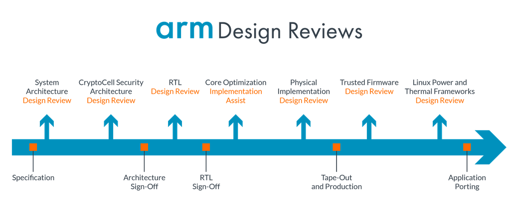 Arm Design Reviews graph