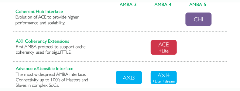 Figure 1: evolution from AMBA 3 AXI to AMBA 5 CHI