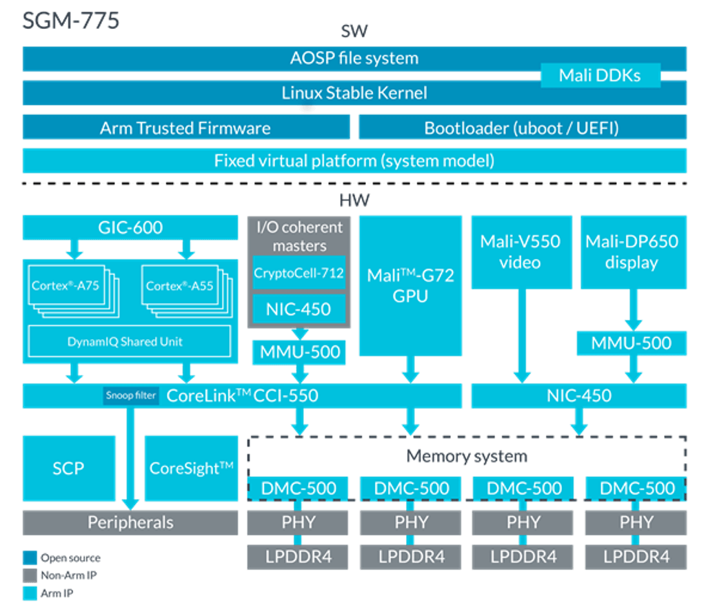 Arm Fixed Virtual Platform: SGM-775 diagram