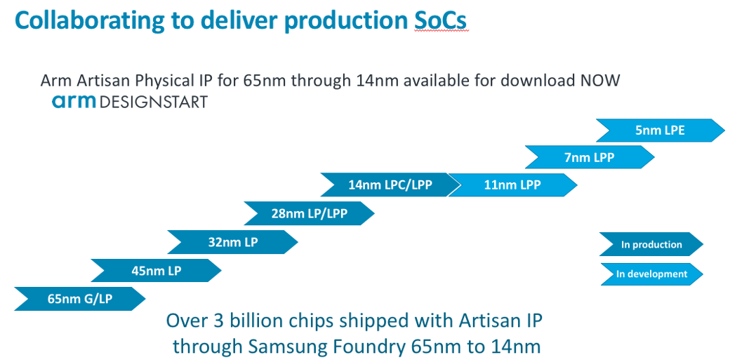 Arm Samsung Foundry partner on 7nm and 5nm libraries - SoC