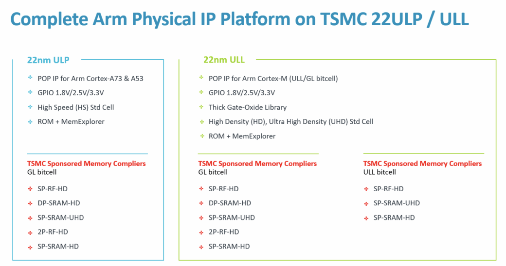 Physical IP for Optimized SoCs with TSMC 22nm ULP/ULL - SoC