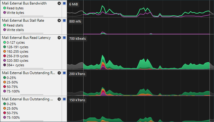 Accelerating Mali GPU analysis using Streamline templates