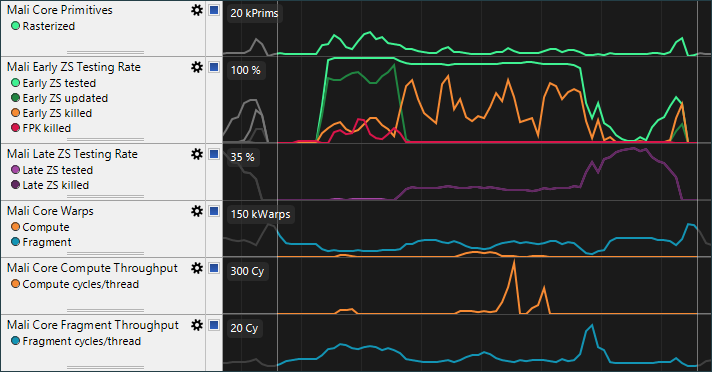 Streamline GPU Shader Core Frontend chart extract.