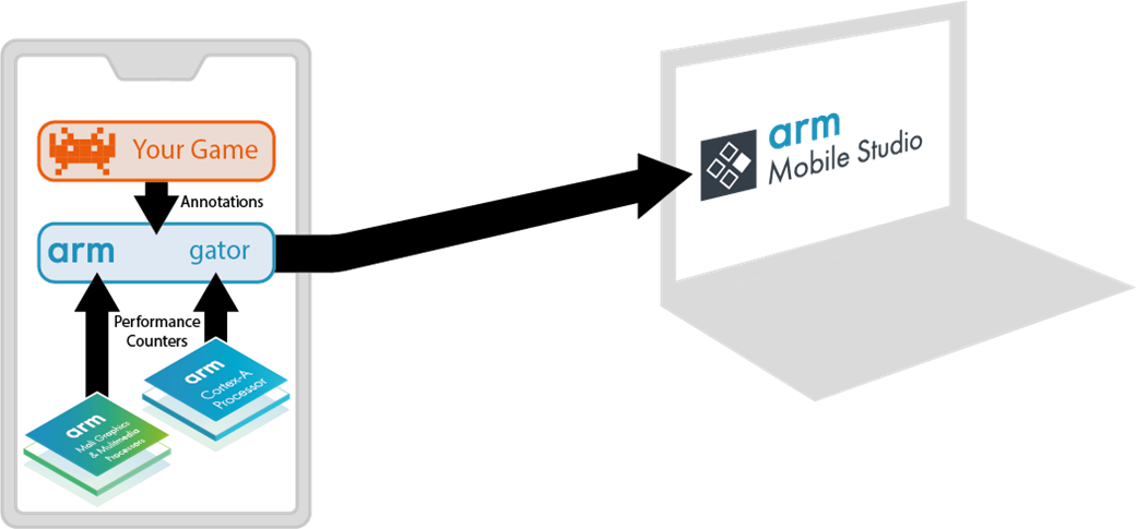 Arm's gator daemon collecting annotations